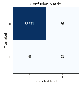 Fraud Analytics: ML tutorial on dealing with an imbalanced dataset